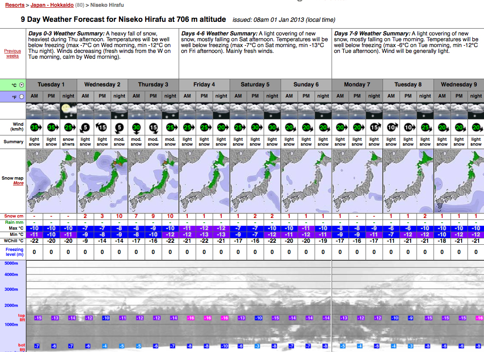 Snow forecast for the first 9 days of 2013