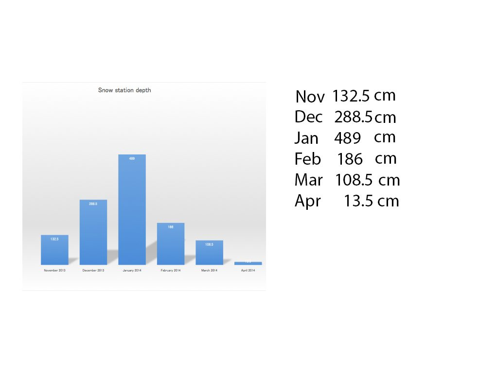 360niseko snow station monthly totals, 2013-14
